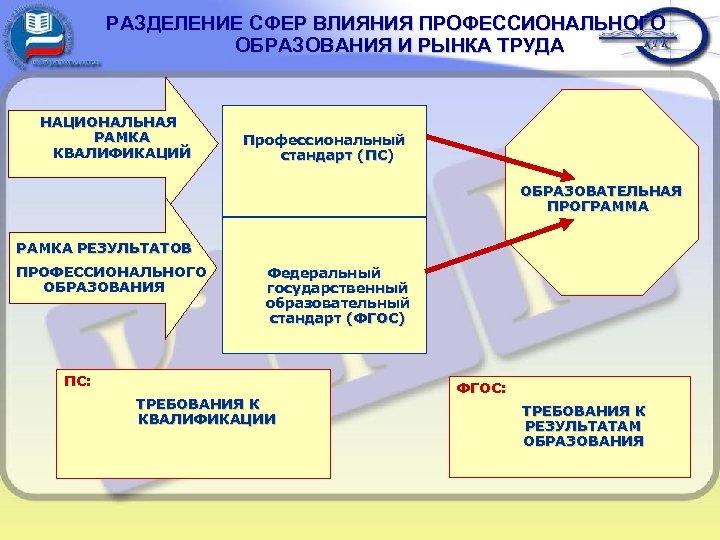 РАЗДЕЛЕНИЕ СФЕР ВЛИЯНИЯ ПРОФЕССИОНАЛЬНОГО ОБРАЗОВАНИЯ И РЫНКА ТРУДА НАЦИОНАЛЬНАЯ РАМКА КВАЛИФИКАЦИЙ Профессиональный стандарт (ПС)