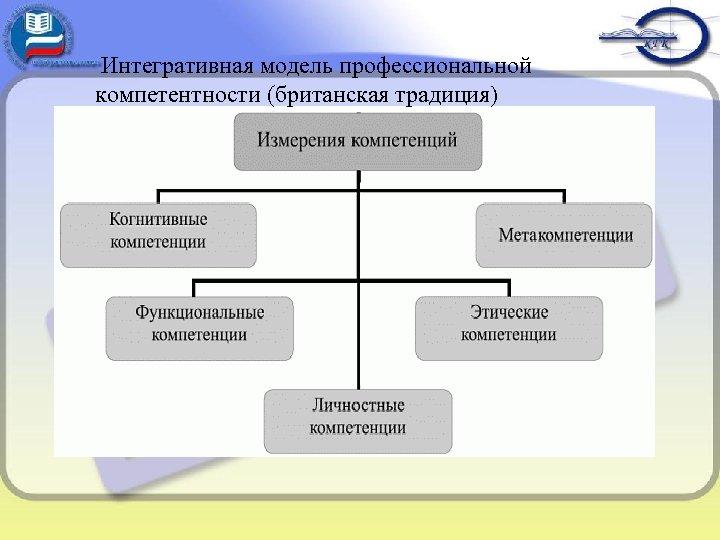 Интегративная модель профессиональной компетентности (британская традиция)