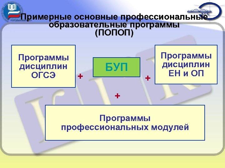 Примерные основные профессиональные образовательные программы (ПОПОП) Программы дисциплин ОГСЭ + БУП + Программы дисциплин