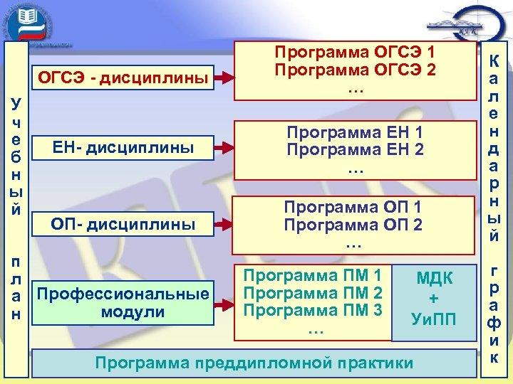ОГСЭ - дисциплины У ч е б н ы й Программа ОГСЭ 1 Программа