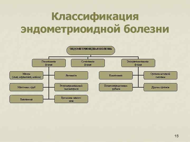 Классификация эндометриоидной болезни ЭНДОМЕТРИОИДНАЯ БОЛЕЗНЬ Генитальная форма Сочетанная форма Экстрагенитальная форма Матки (тела, перешейка,