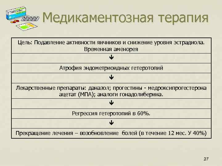 Медикаментозная терапия Цель: Подавление активности яичников и снижение уровня эстрадиола. Временная аменорея Атрофия эндометриоидных