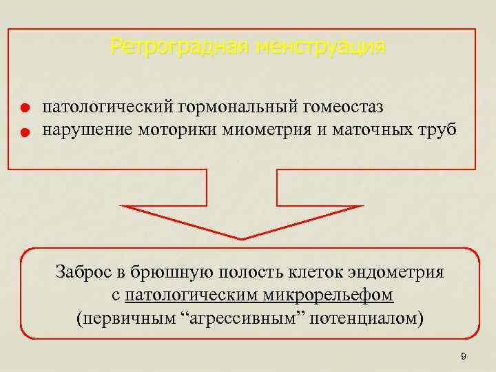 Ретроградная менструация патологический гормональный гомеостаз нарушение моторики миометрия и маточных труб Заброс в брюшную