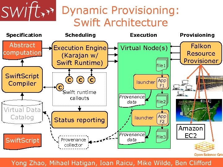 Dynamic Provisioning: Swift Architecture Specification Abstract computation Swift. Script Compiler Virtual Data Catalog Swift.