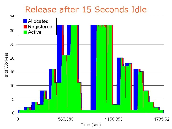 Release after 15 Seconds Idle