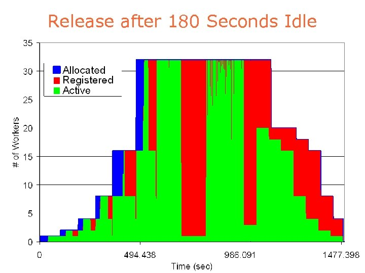 Release after 180 Seconds Idle