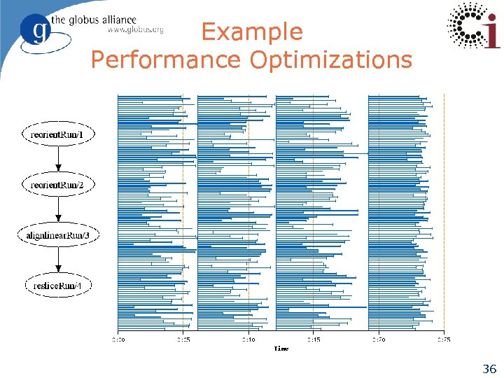 Example Performance Optimizations 36