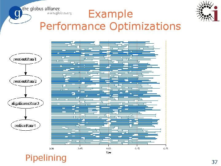 Example Performance Optimizations Pipelining 37
