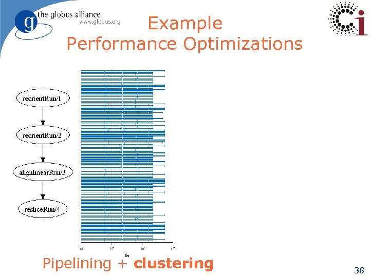 Example Performance Optimizations Pipelining + clustering 38