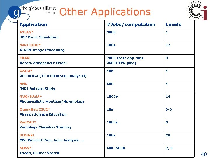 Other Applications Application #Jobs/computation Levels ATLAS* 500 K 1 100 s 12 FOAM 2000