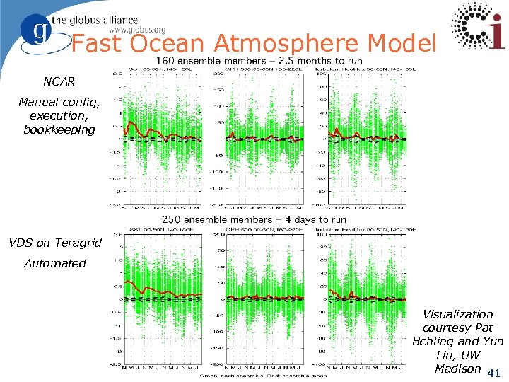 Fast Ocean Atmosphere Model NCAR Manual config, execution, bookkeeping VDS on Teragrid Automated Visualization