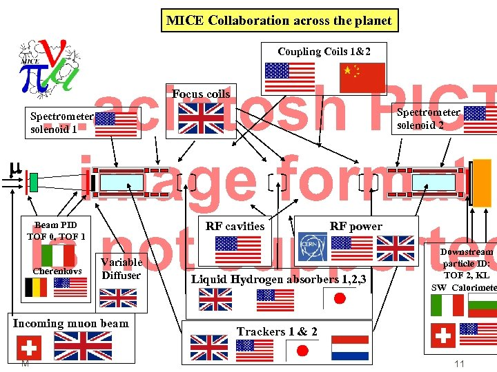 MICE Collaboration across the planet Coupling Coils 1&2 Focus coils Spectrometer solenoid 2 Spectrometer