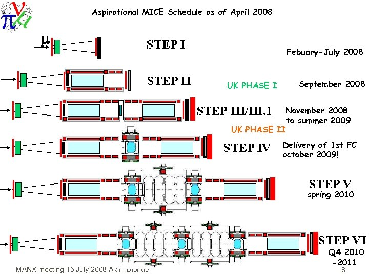 Aspirational MICE Schedule as of April 2008 STEP II Febuary-July 2008 UK PHASE I