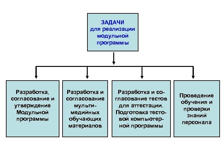 ЗАДАЧИ для реализации модульной программы Разработка, согласование и утверждение Модульной программы Разработка и согласование