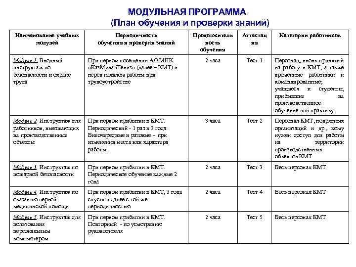 МОДУЛЬНАЯ ПРОГРАММА (План обучения и проверки знаний) Наименование учебных модулей Периодичность обучения и проверки