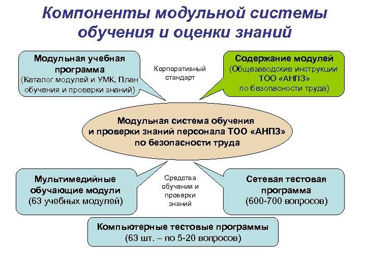 Компоненты модульной системы обучения и оценки знаний Модульная учебная программа (Каталог модулей и УМК,