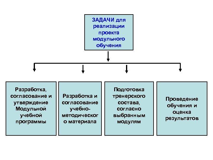 ЗАДАЧИ для реализации проекта модульного обучения Разработка, согласование и утверждение Модульной учебной программы Разработка