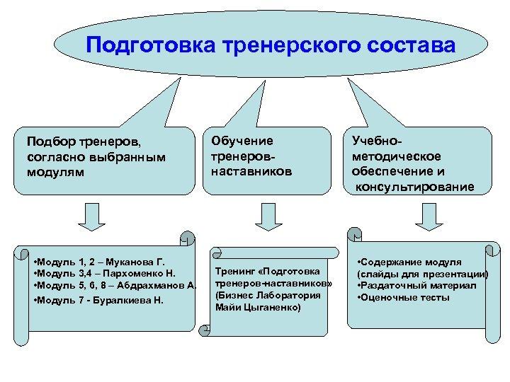 Подготовка тренерского состава Подбор тренеров, согласно выбранным модулям • Модуль 1, 2 – Муканова
