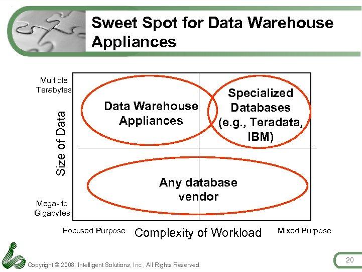 Sweet Spot for Data Warehouse Appliances Size of Data Multiple Terabytes Data Warehouse Appliances