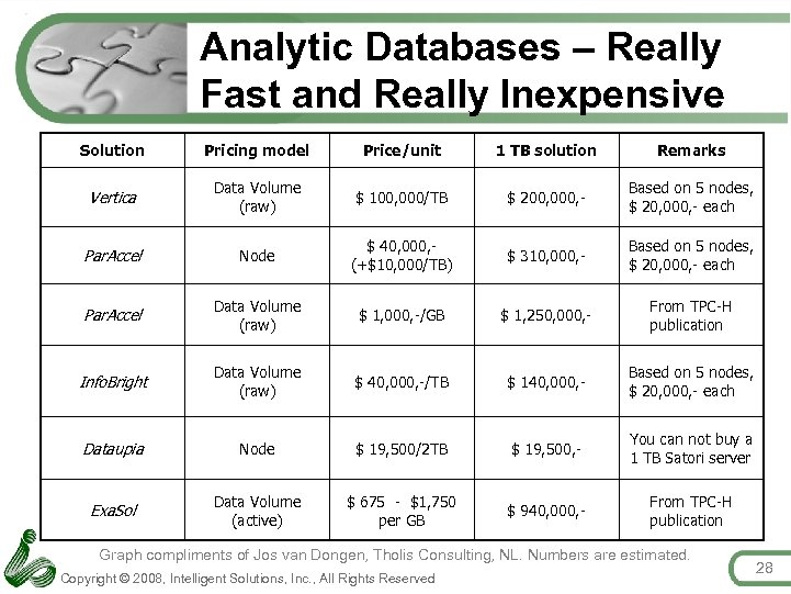 Analytic Databases – Really Fast and Really Inexpensive Solution Pricing model Price/unit 1 TB