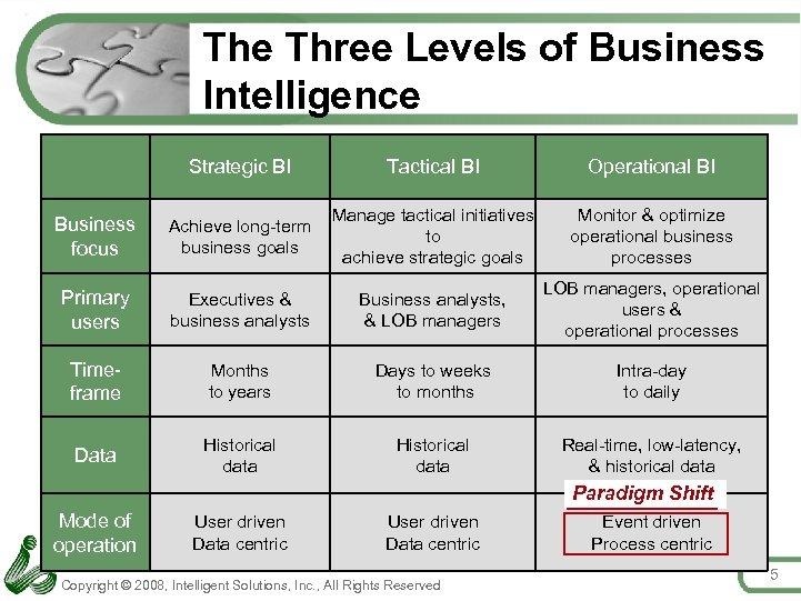 The Three Levels of Business Intelligence Strategic BI Tactical BI Operational BI Business focus