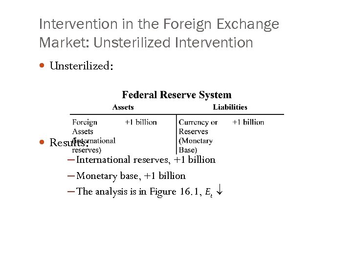 Intervention in the Foreign Exchange Market: Unsterilized Intervention Unsterilized: Results: ─ International reserves, +1