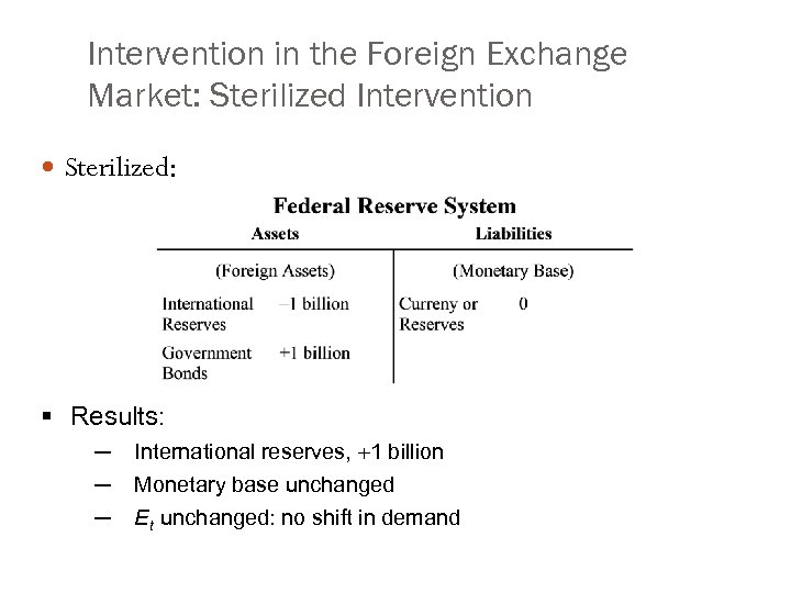 Intervention in the Foreign Exchange Market: Sterilized Intervention Sterilized: § Results: ─ ─ ─