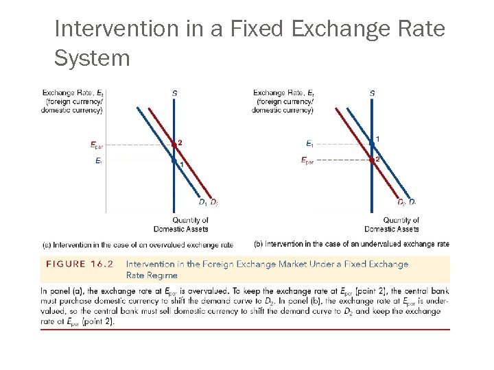 Intervention in a Fixed Exchange Rate System