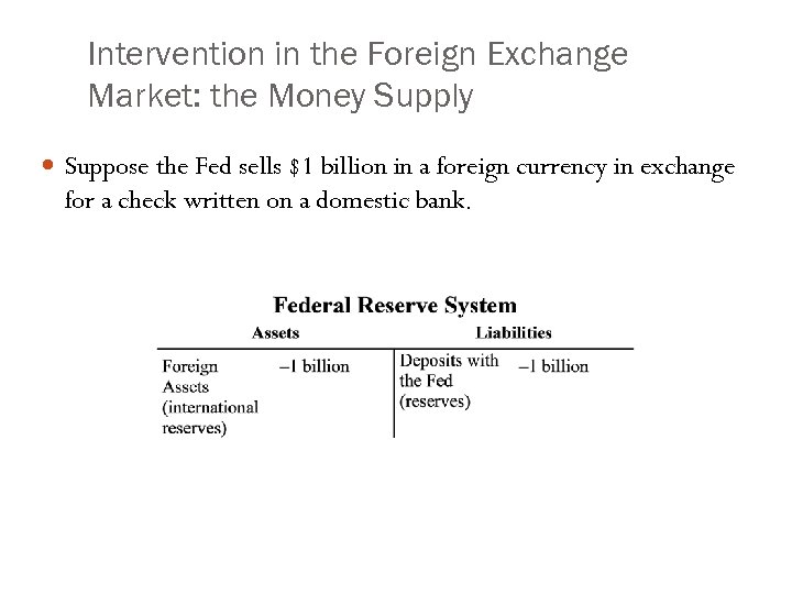 Intervention in the Foreign Exchange Market: the Money Supply Suppose the Fed sells $1