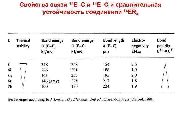 Свойства связи 14 E–C и сравнительная устойчивость соединений 14 ER 4