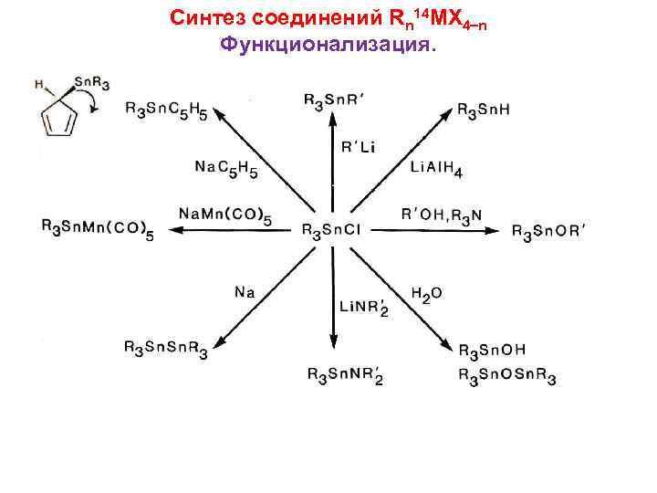 Синтез соединений Rn 14 MX 4 n Функционализация.