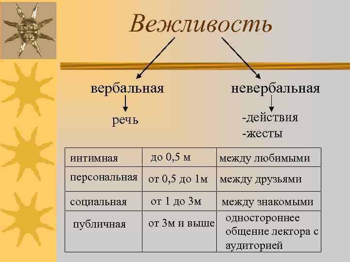 Вежливость вербальная -действия -жесты речь интимная до 0, 5 м персональная от 0, 5