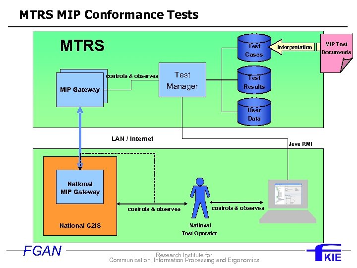 MTRS MIP Conformance Tests MTRS Test Cases controls & observes MIP Gateway Test Manager