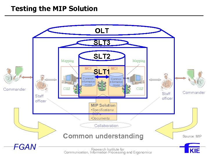 Testing the MIP Solution Effective C 2 for international operations OLT SLT 3 Shared