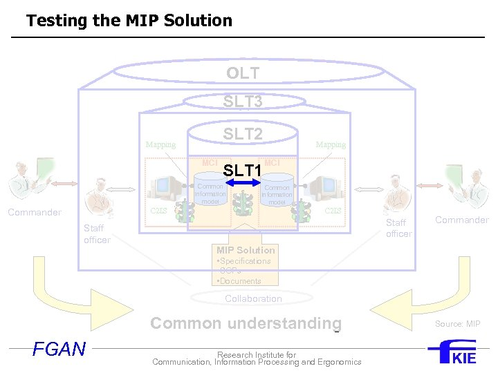 Testing the MIP Solution Effective C 2 for international operations OLT SLT 3 Shared