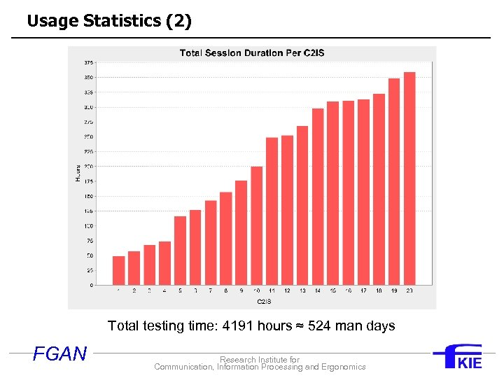 Usage Statistics (2) Total testing time: 4191 hours ≈ 524 man days FGAN Research