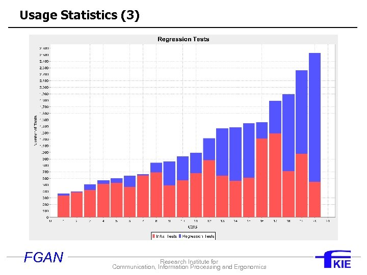 Usage Statistics (3) FGAN Research Institute for Communication, Information Processing and Ergonomics