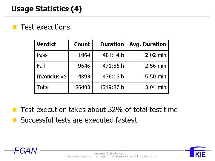 Usage Statistics (4) n Test executions Verdict Count Pass 11864 401: 14 h 2: