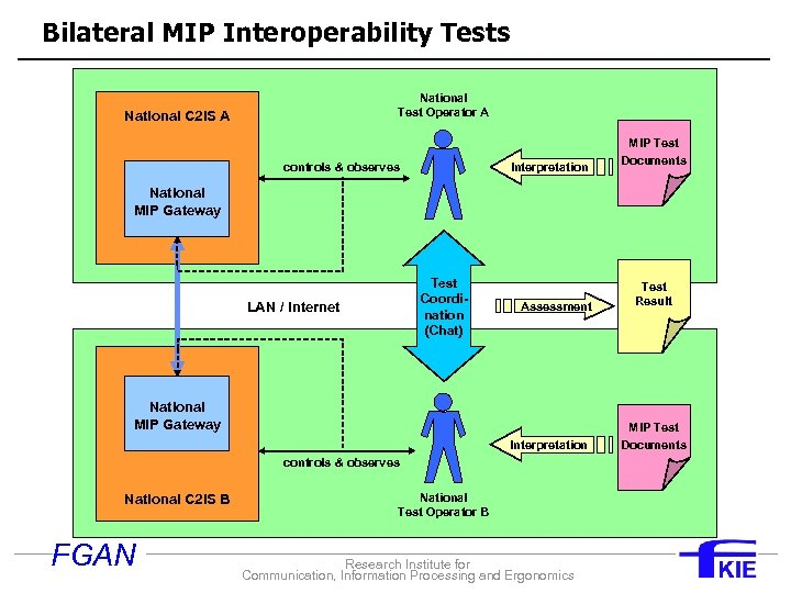 Bilateral MIP Interoperability Tests National Test Operator A National C 2 IS A controls