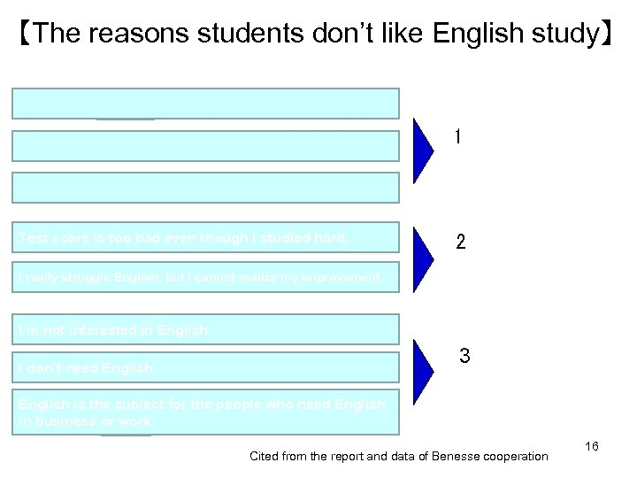 【The reasons students don't like English study】 1 The experiences at junior high school