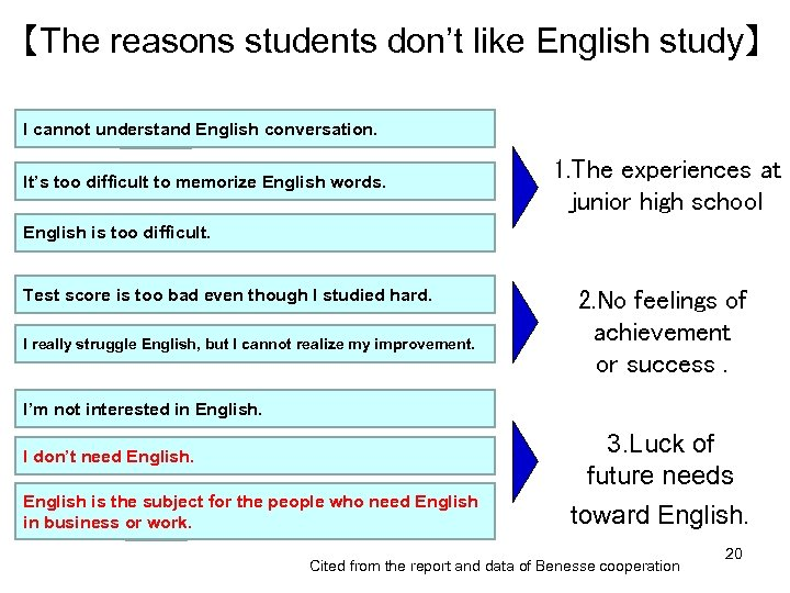 【The reasons students don't like English study】 I cannot understand English conversation. It's too