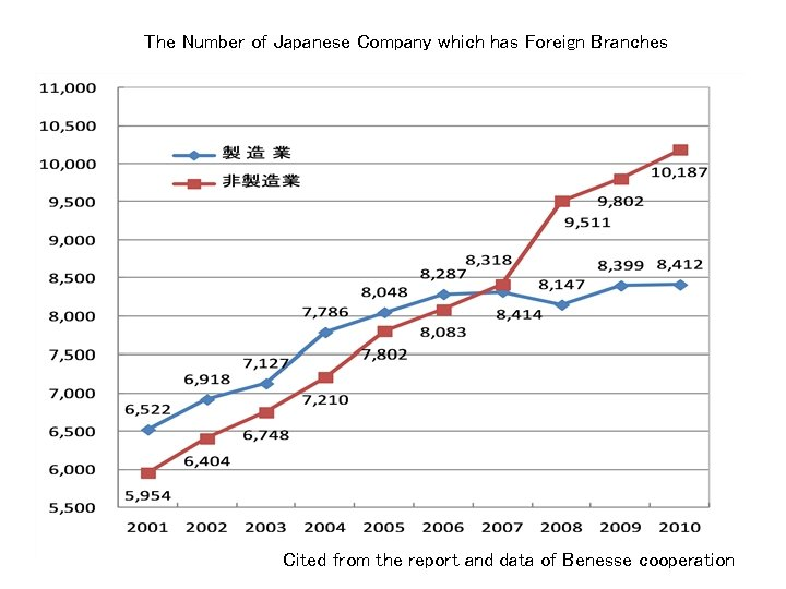 The Number of Japanese Company which has Foreign Branches Cited from the report and