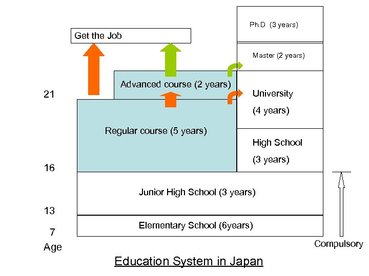 Ph. D (3 years) Get the Job Master (2 years) 21 Advanced course (2
