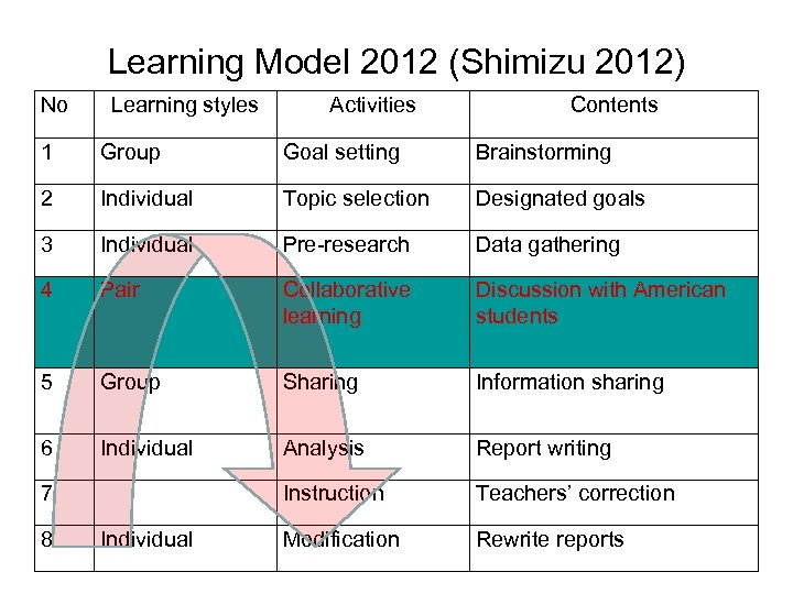 Learning Model 2012 (Shimizu 2012) No Learning styles Activities Contents 1 Group Goal setting