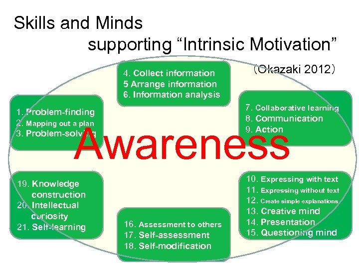 "Skills and Minds supporting ""Intrinsic Motivation""      (Okazaki 2012) 4. Collect information 5 Arrange information"