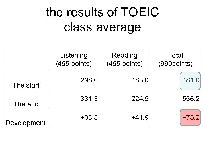 the results of TOEIC class average   The start The end Development Listening (495