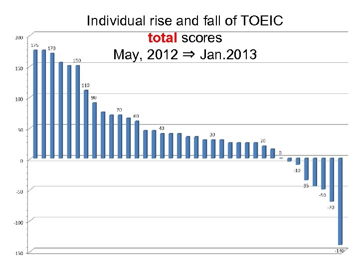 Individual rise and fall of TOEIC total scores May, 2012 ⇒ Jan. 2013