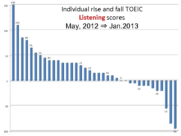 Individual rise and fall TOEIC Listening scores May, 2012 ⇒ Jan. 2013