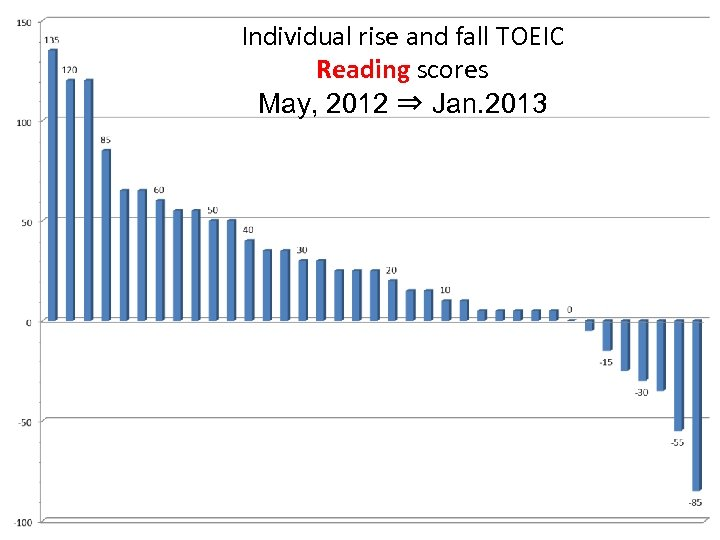 Individual rise and fall TOEIC Reading scores May, 2012 ⇒ Jan. 2013