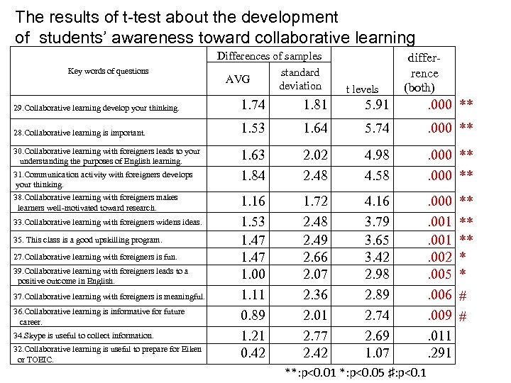 The results of t-test about the development of students' awareness toward collaborative learning